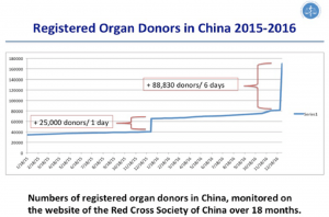 CHINA'S DESPERATE ATTEMPTS TO HIDE THE GENOCIDE THAT DRIVES ITS TRANSPLANT INDUSTRY